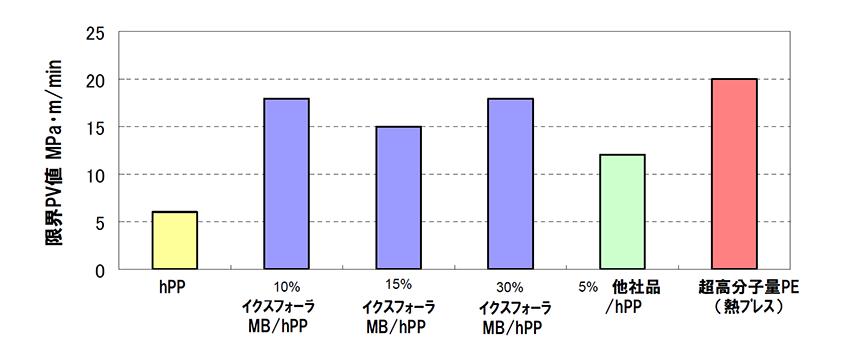イクスフォーラ限界PV値を評価