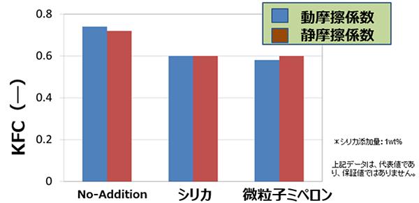 超高分子量ポリエチレン微粒子MB添加によるPEフィルム摩擦係数の評価
