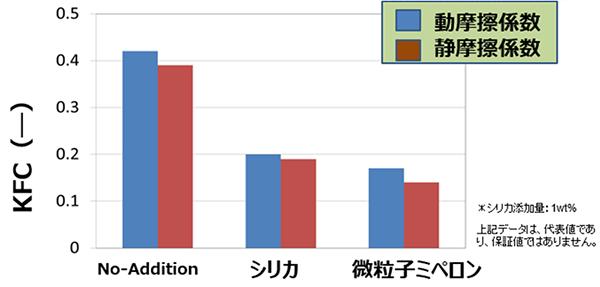 超高分子量ポリエチレン微粒子MB添加によるPPフィルム摩擦係数の評価