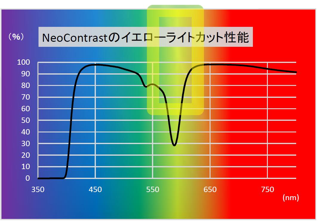 NeoContrastのイエローライトカット性能
