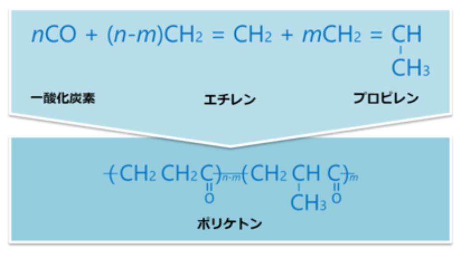 ポリケトンは、一酸化炭素とエチレン、プロピレンを共重合させた全く新しいタイプのオレフィン系ポリマーです