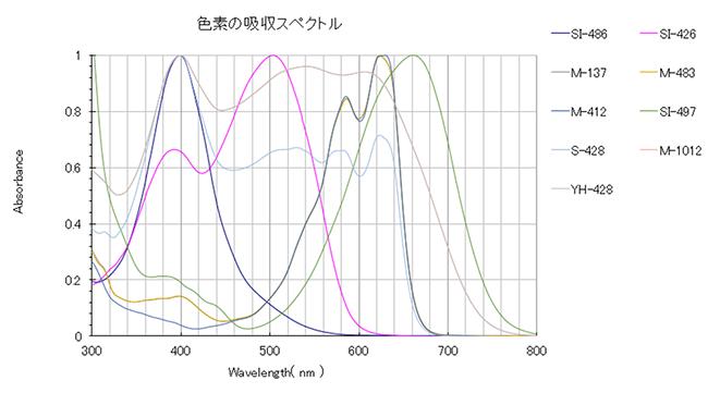 色素の吸収スペクトル
