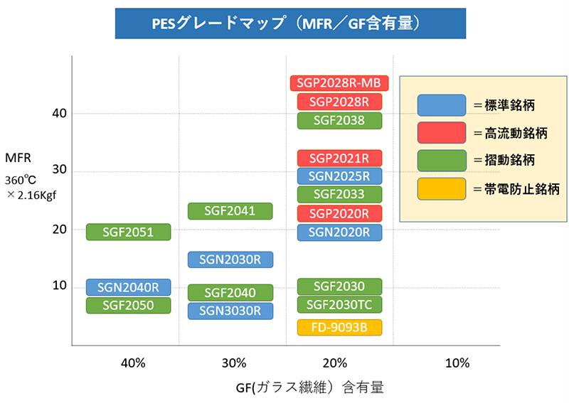 PESグレードマップ(MFR/GF含有量)